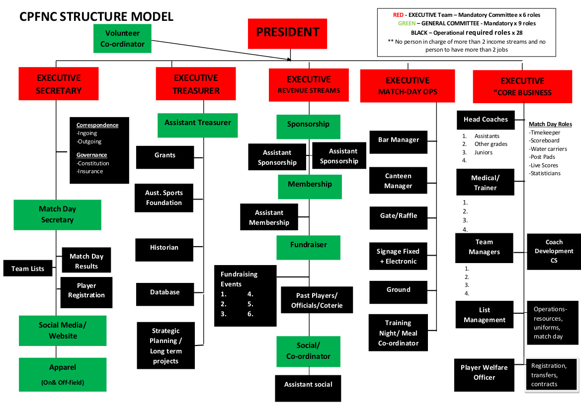 Committee Structure Model CPFNC V2